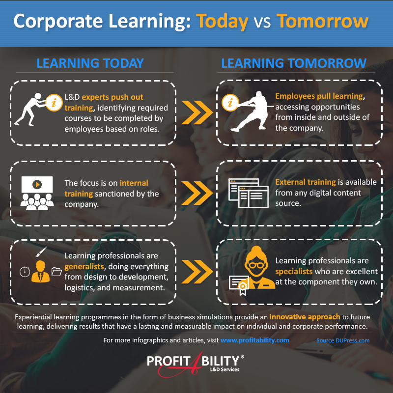 The evolution of corporate learning. Learning today vs. Learning tomorrow.