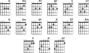 guitar chords finger placement google search guitar in 2019 guitar chords guitar chord. Black Bedroom Furniture Sets. Home Design Ideas