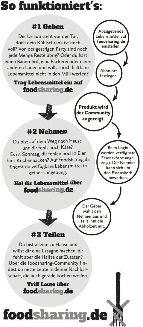 Infografik FLYER Teile #Lebensmittel anstatt sie wegzuwerfen! #Foodsharing #Lebensmittelretten www.foodsharing.de