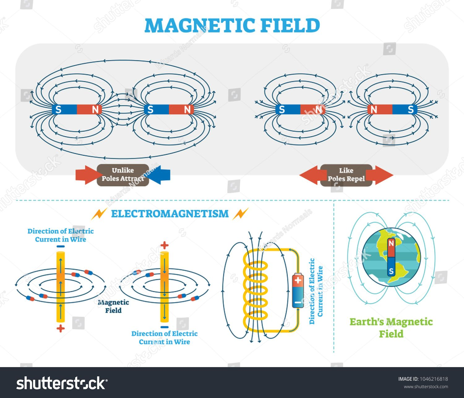Scientific Magnetic Field And Electromagnetism Vector Illustration Scheme Electric Current And Magnetic Poles Sche Magnetic Field Electromagnet Physics Poster