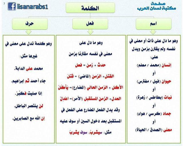 أقسام الكلمة الاسم والفعل والحرف مع الشرح والأمثلة شرح بالصور وتحميل Pdf Learn Arabic Language Arabic Kids Learn Arabic Alphabet