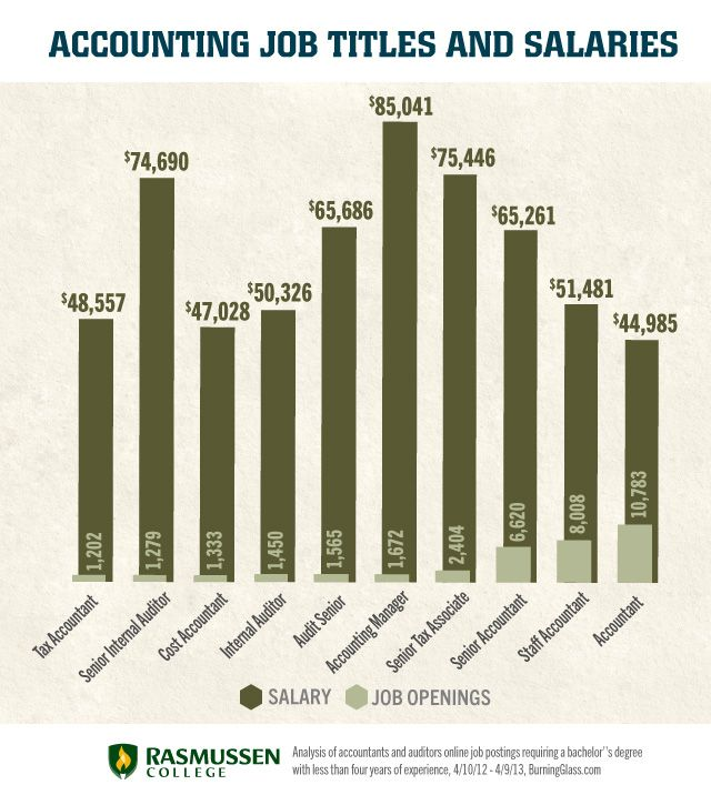 What Types of Accounting Jobs Are Good for a Career Change ...