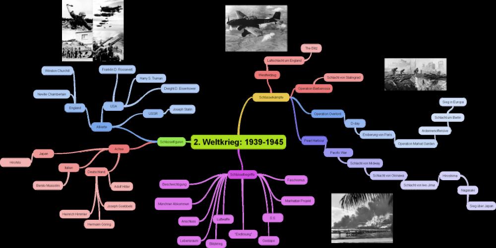 Ursachen 2. Weltkrieg Stichpunkte