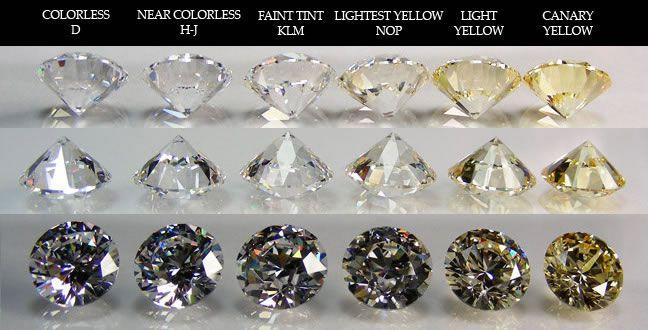 The Portrait Of Luminosity - An Oval Cut Yellow Diamond Painting - diamond clarity chart