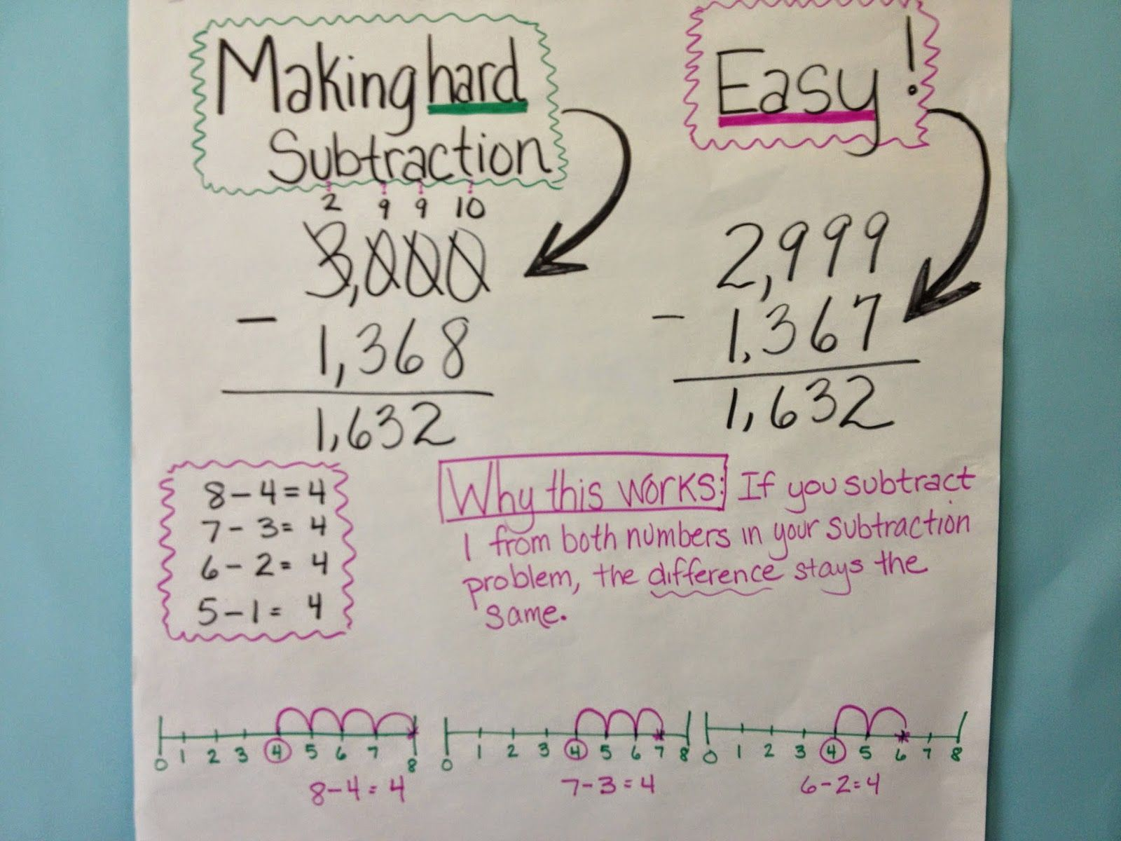 Made The Most Difficult Subtraction Problem Easy Freebie