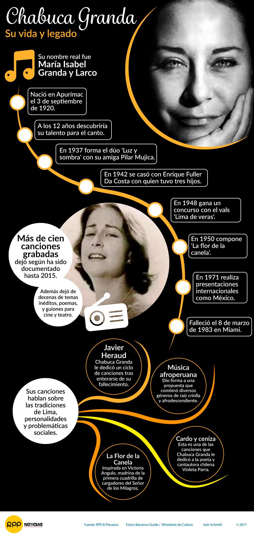 63 Ideas De Chabuca Granda Sí Señora Puente De Los Suspiros Estrellas De Cine De época Señor