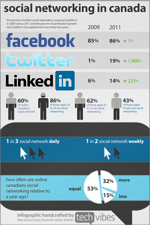Canadas Social Media Usage Statistics Infographic Infographic Social Media Infographic Social Media Stats Social Media Usage