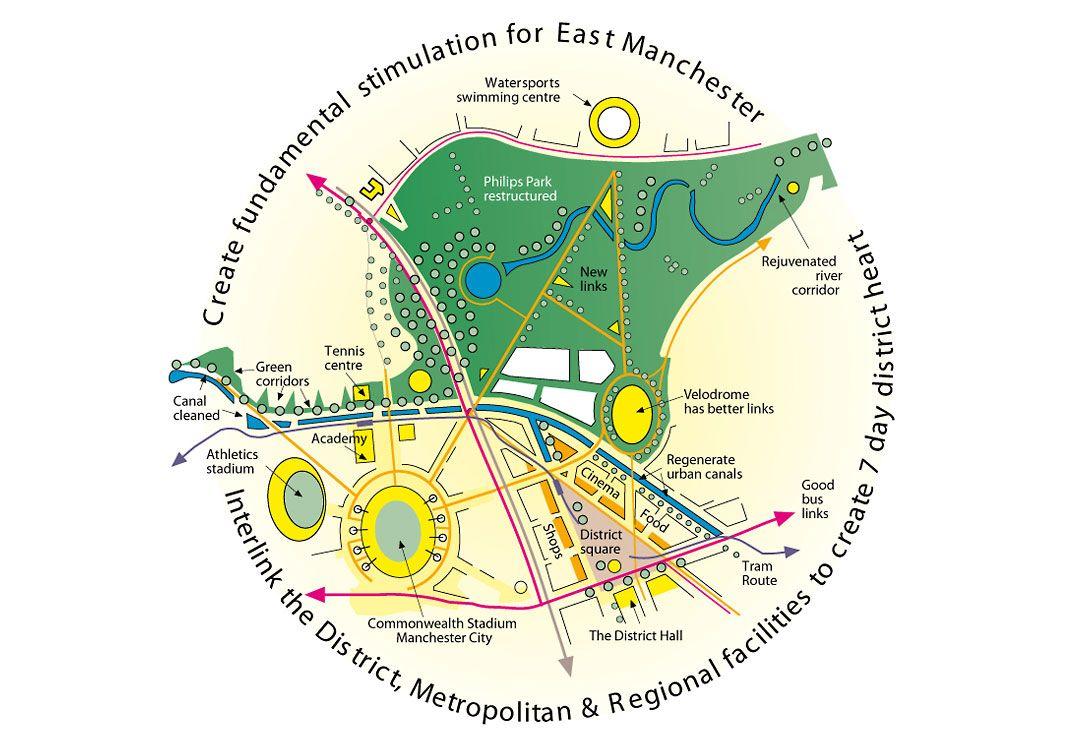 East Manchester Strategic Masterplan East Manchester Master Plan