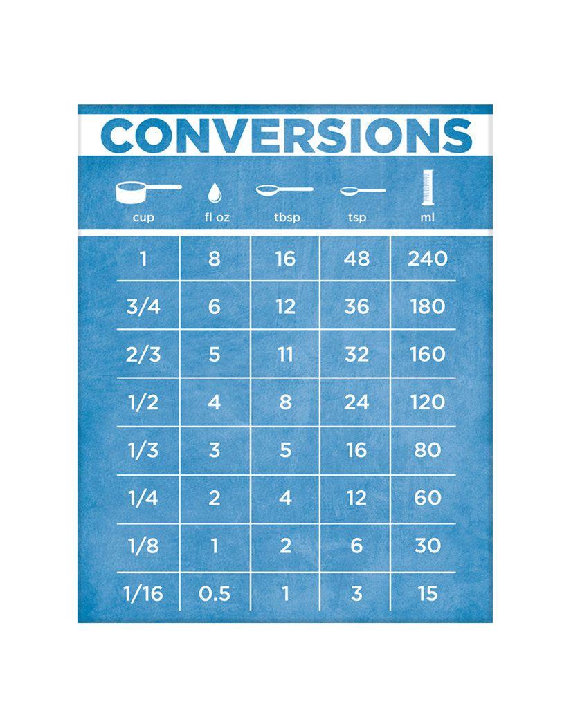 Kitchen Conversion Chart. $17.00, via Etsy.   So useful!   Pinterest ...