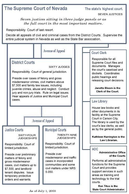 Nevada state court system structure chart state court systems nevada state court system structure chart altavistaventures Gallery