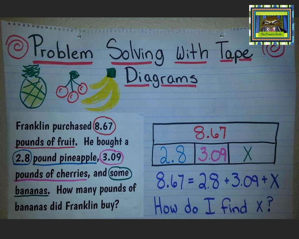 Strip Tape Diagram Anchor Chart From The Pensive Sloth Teach