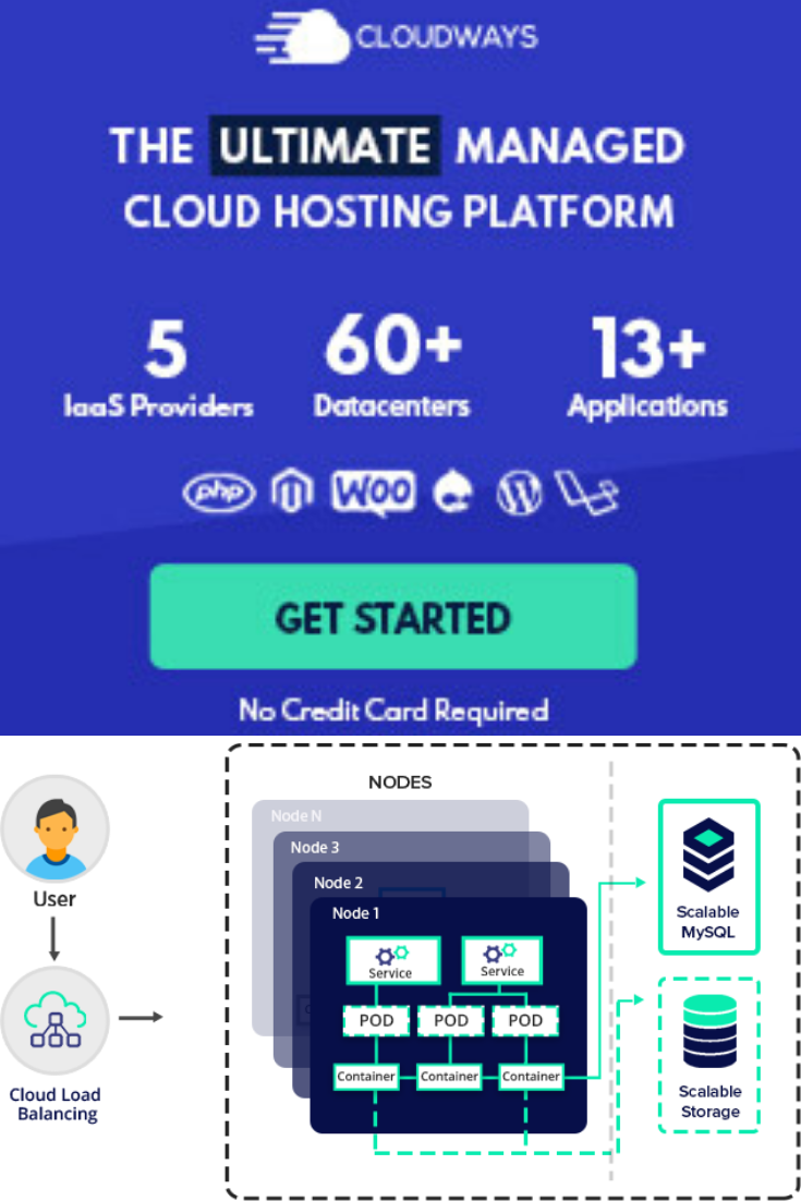 WorryFree Experience and Performance That Scales 5 Cloud