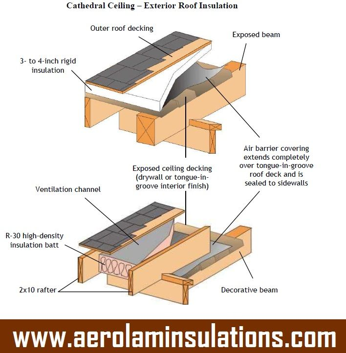 Exterior Roof Insulation Http Www Aerolaminsulations Com Roof Insulation Rigid Insulation Cathedral Ceiling