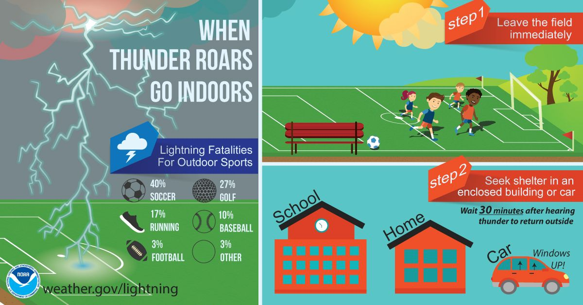 Quick Tip Stay safe with the storms and bad weather today