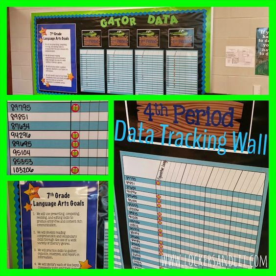 Middle School Data Tracking Wall. Shows Objectives That