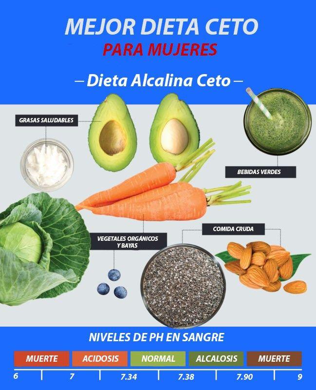 Dieta Cetogénica - Dietas, Grasas saludables y Dieta..
