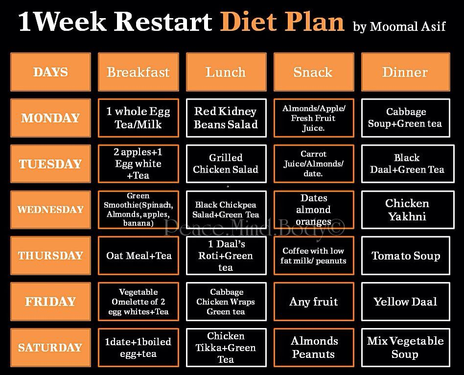 1 Week Restart Diet Plan Diet Plans And Weekly Challenges - weekly meal plan