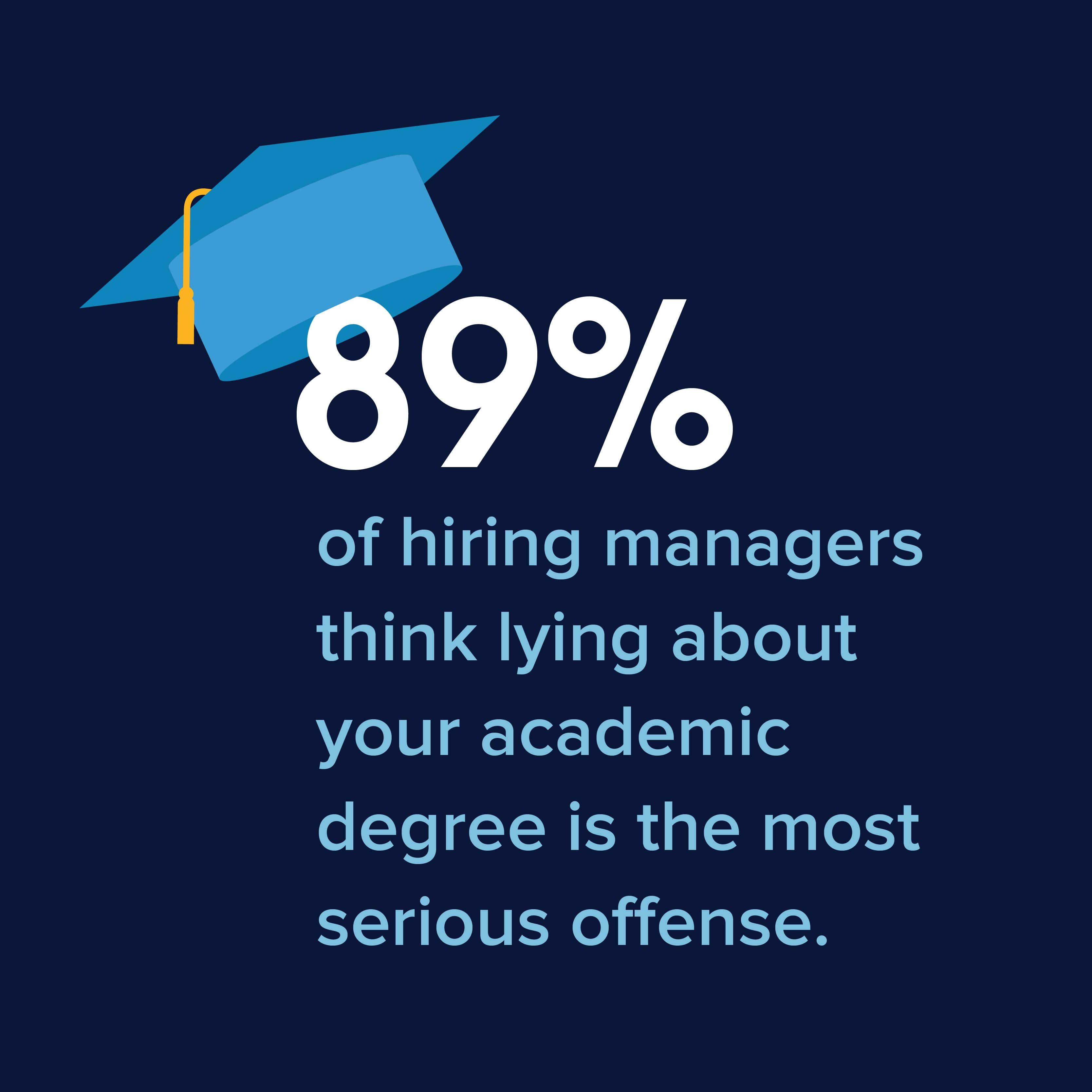 Lying on Your Resume? The Survey Results Are In! Resume