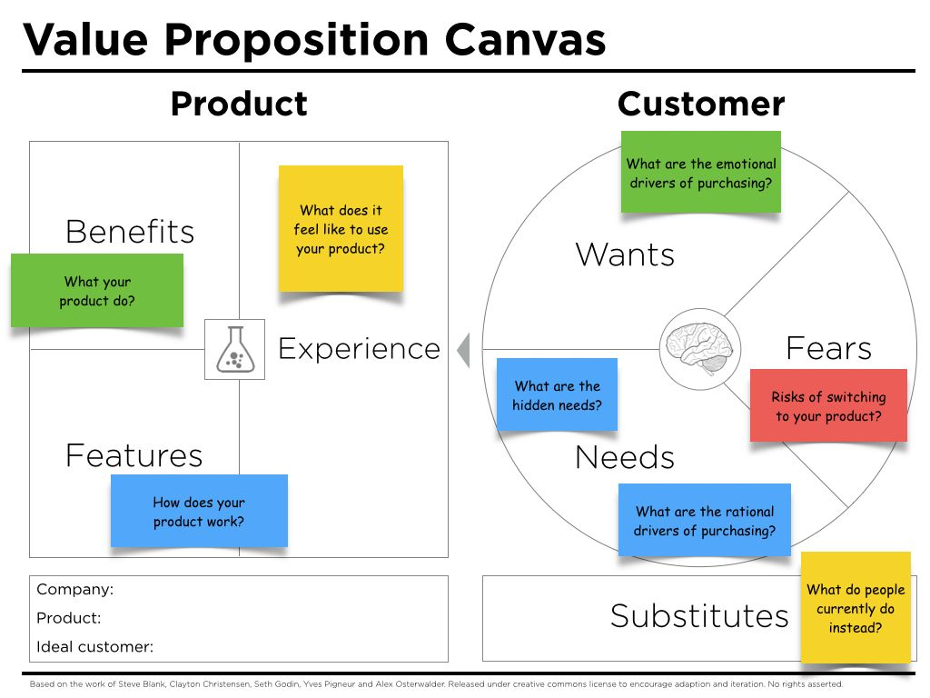 Each Section Of The Improved Value Proposition Canvas Includes Questions To Ask When Filling I Value Proposition Canvas Value Proposition Business Model Canvas