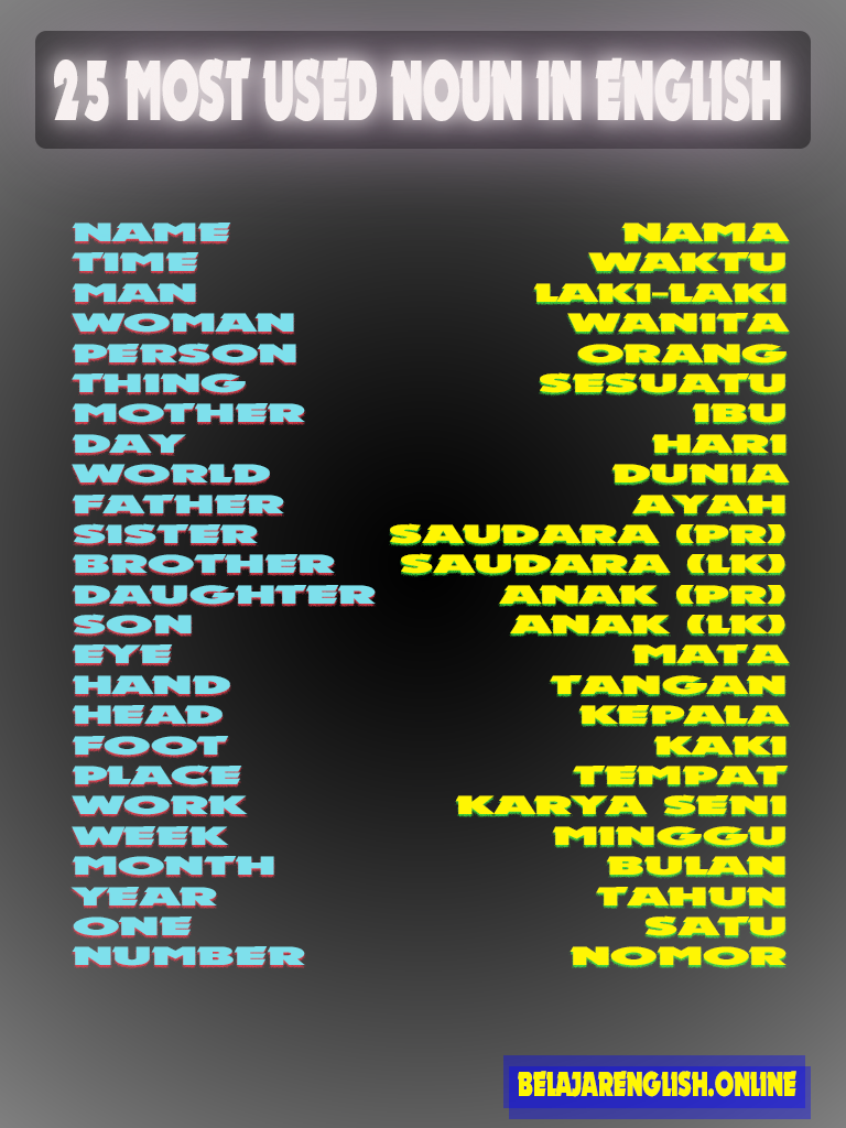 Saudara Laki Laki Bahasa Inggris : saudara, bahasa, inggris, Common, English, Bahasa, Inggris,, Kosakata,
