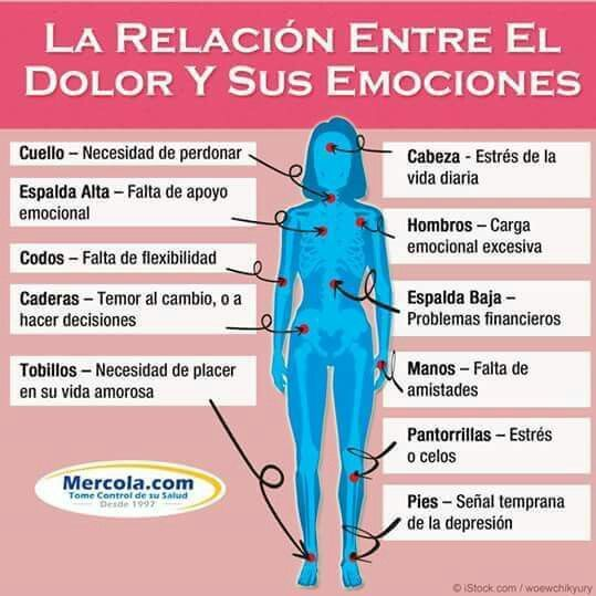 Pin De Yorly Fuentes En Salud Y Más Dolor Y Emociones Consejos Para La Salud Emocional