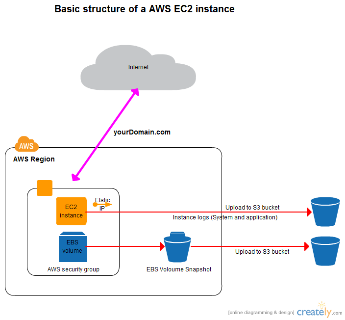 Basic AWS EC2 Instance Architecture DiagramsCloud ComputingIcon