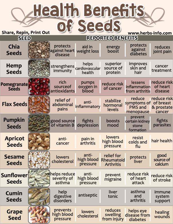 Amazing Health Benefits Of Seeds Cancer help, Health
