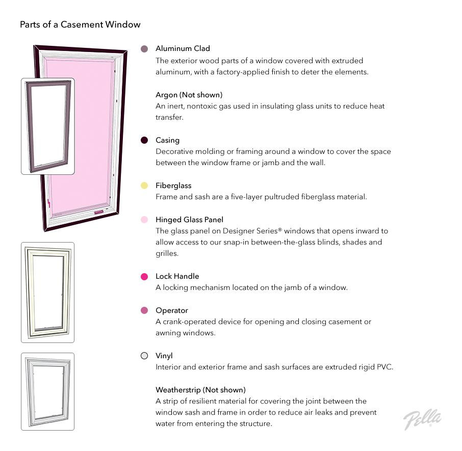 The Parts Of A Window Windows Glossary Window Coverings
