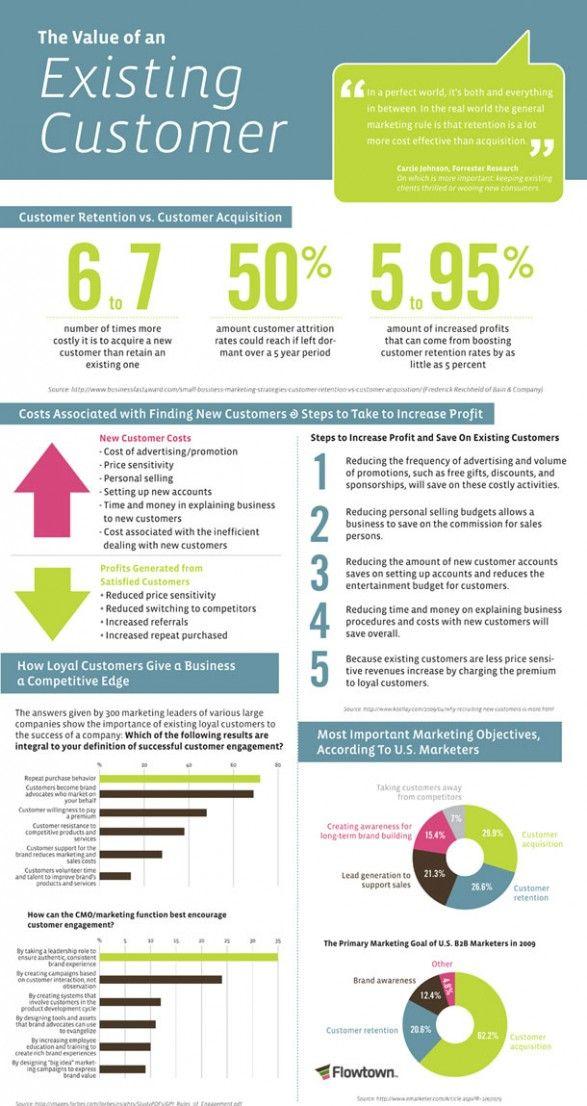 Interesting Customer Marketing Retention Existing Infographic Dissertation