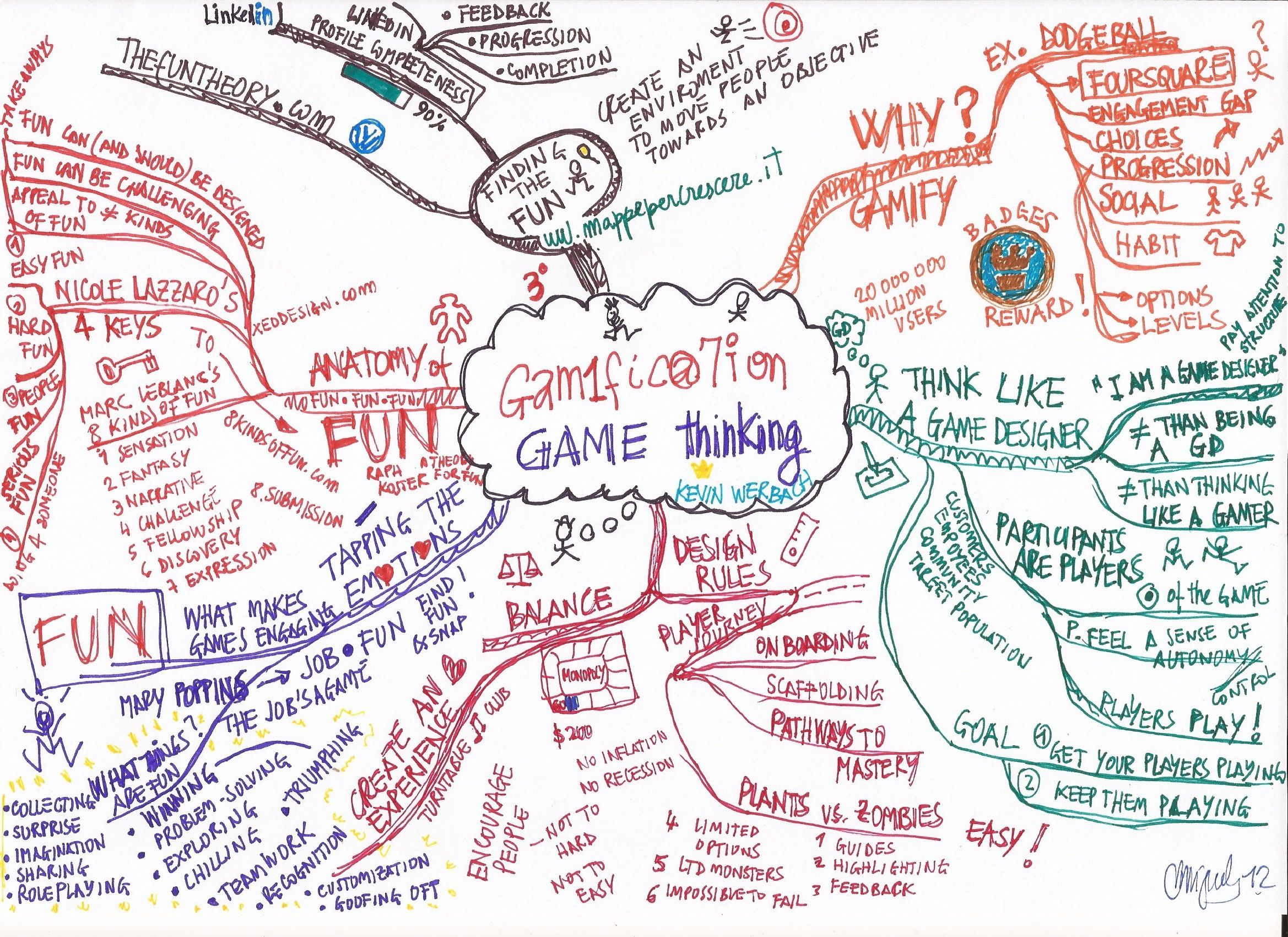 Think Like a Game Designer. Mind map created by Miguel Scordamaglia on