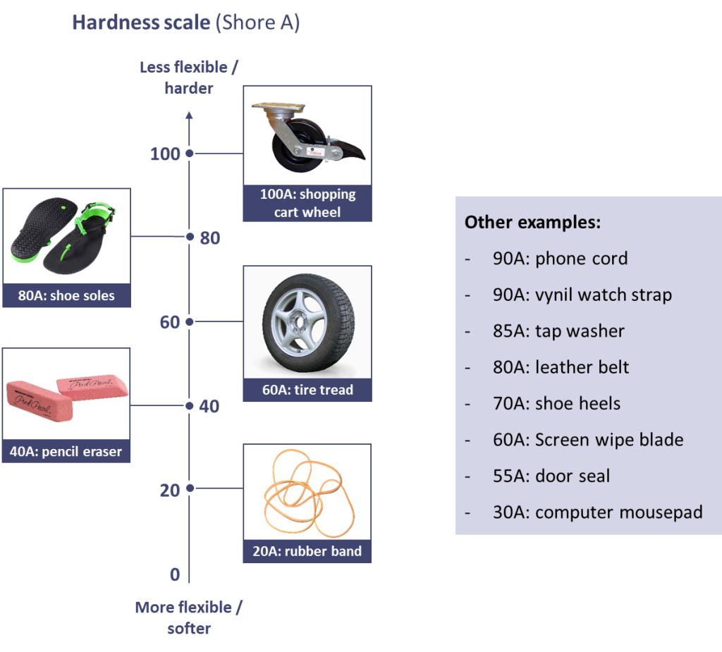 shore hardness scale