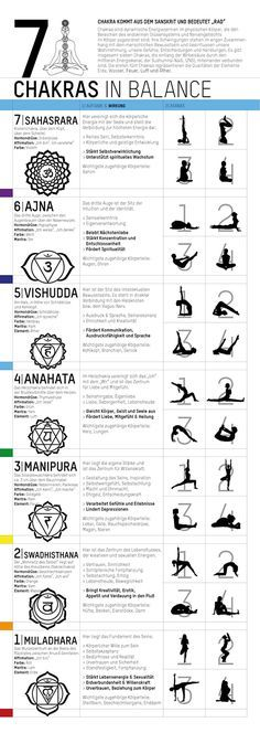 Yoga Poster - 7 Chakras in Balance | Chakras, Yoga and Check