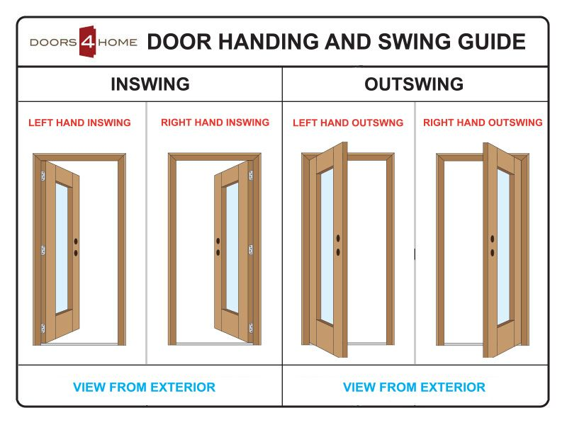 Door Swing Handing Mobile Home Doors New Mobile Homes Home Doors