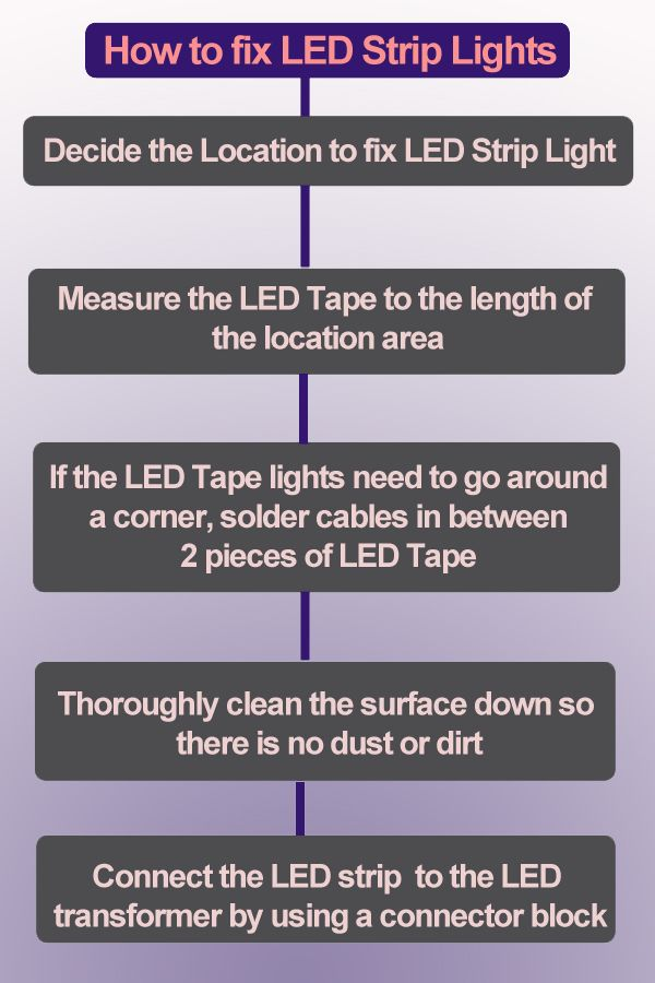 Infographic How To Fix Led Strip Lights Led Strip Lighting Strip Lighting Installing Led Strip Lights