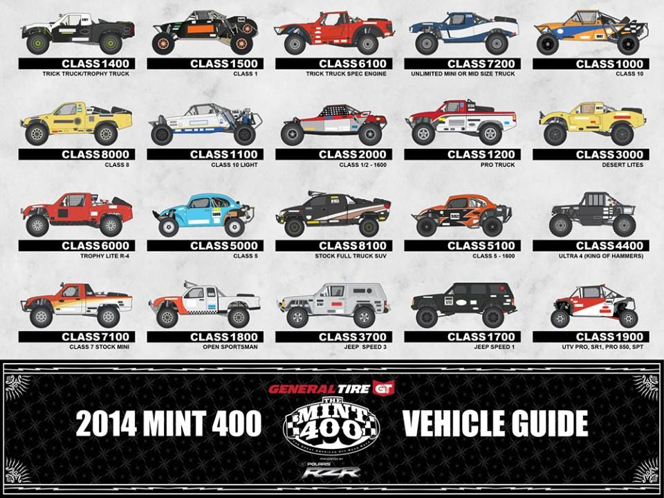 The Many Classes Of Desert Racing Trophy Truck Racing All