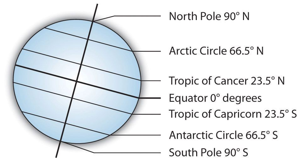 Poles Arctic And Antarctic Circles Tropics Of Cancer And Capricorn Geography Lessons Antarctic Circle World Geography
