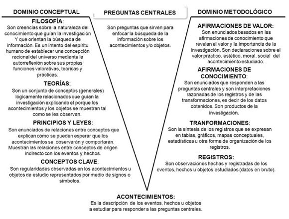 Proposal Of A Didactic Tool Based On Gowin S V To Solve Physics Problems Didactico Aprendizaje Significativo Resolucion De Problemas