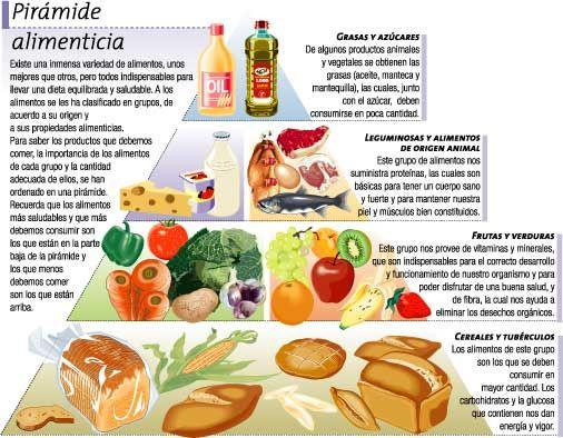 Los Alimentos Alimentos Alimenticio Alimentos Con Proteinas