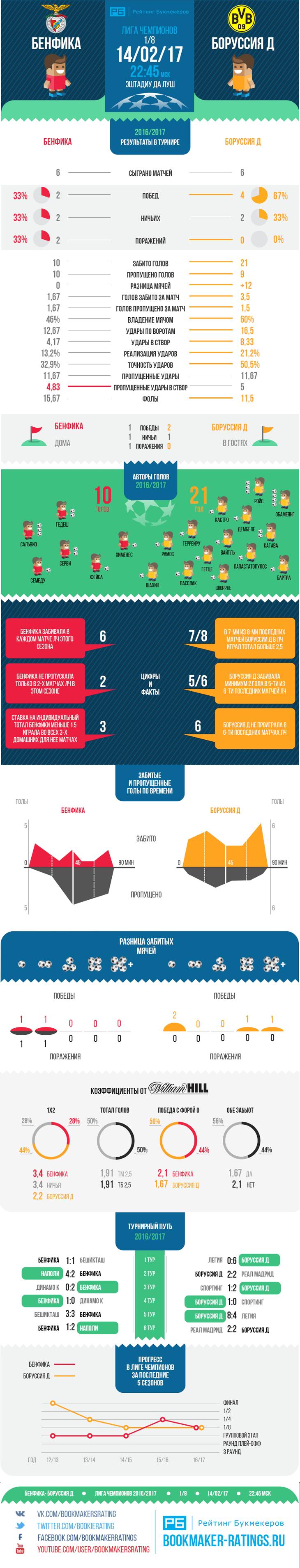 Статистика матча боруссия дортмунд реал