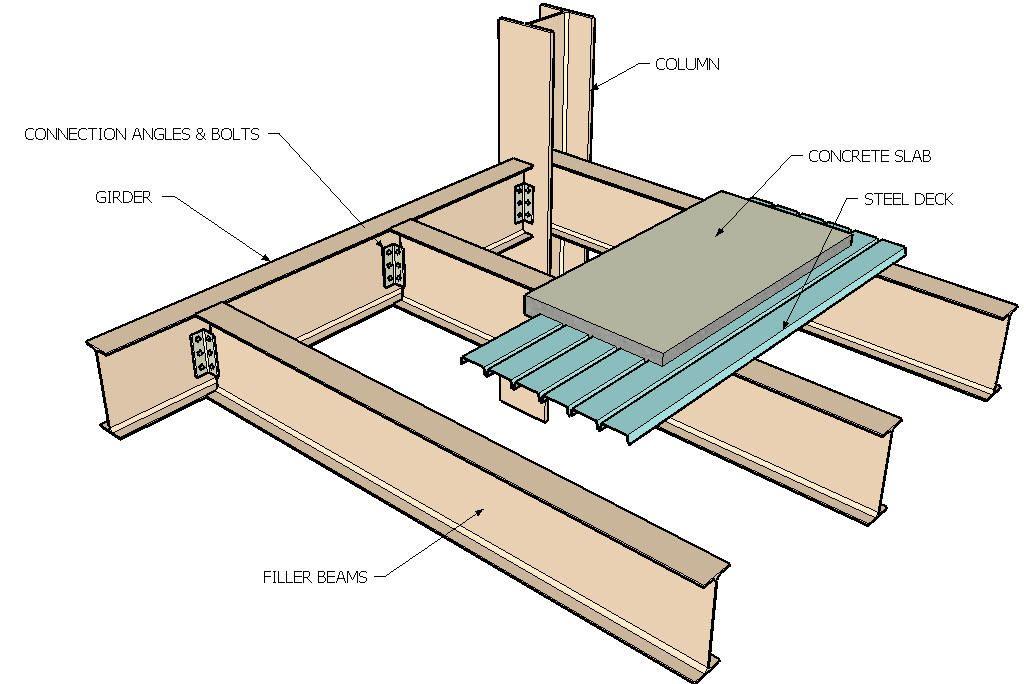 Steel Frame Construction | Rooibok | Pinterest | Steel frame ...