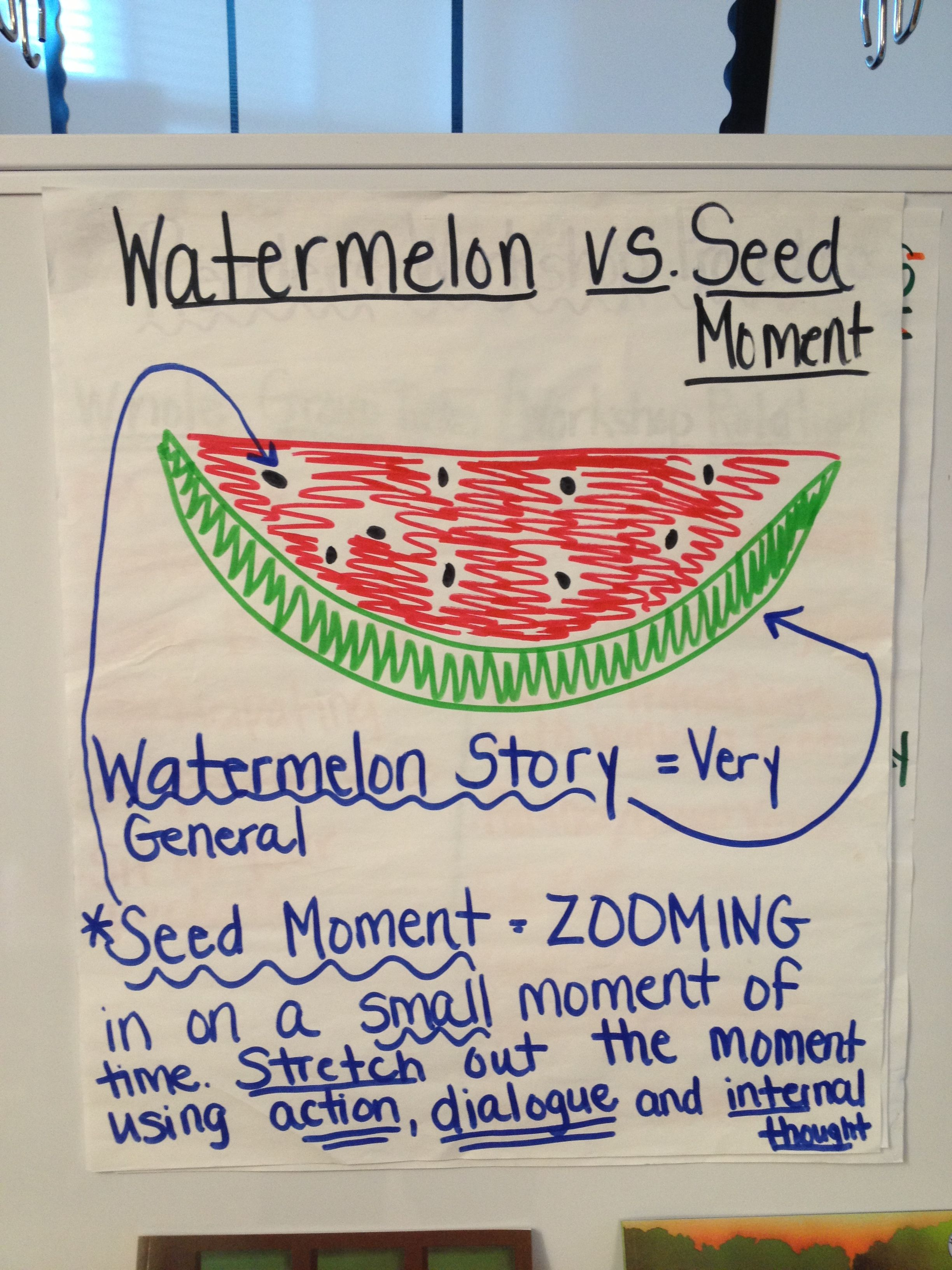 Watermelon Vs Seed Moment For Writers Workshop 4th Grade
