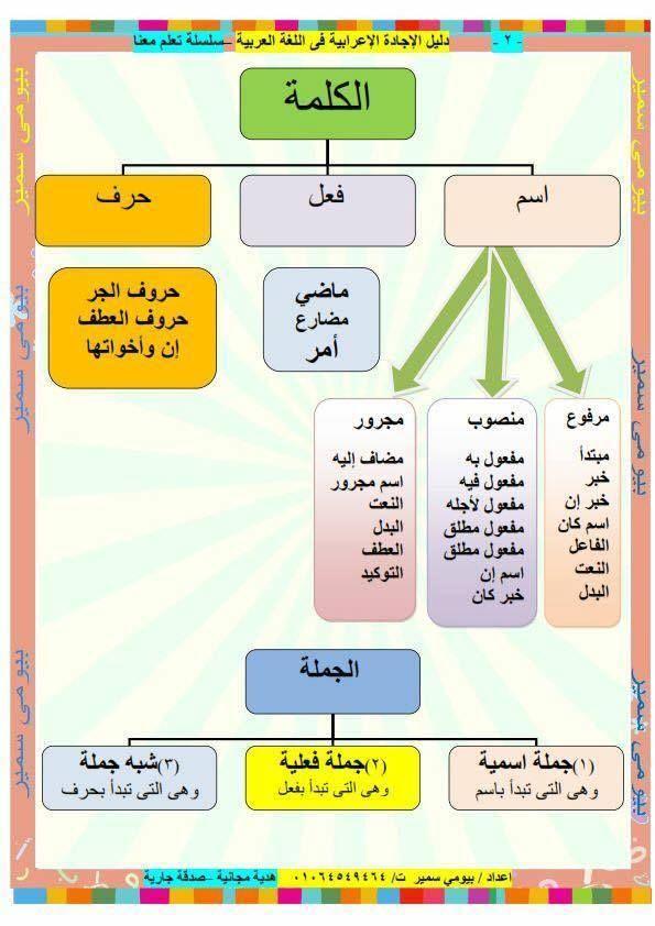 دوسية قواعد اللغة العربية باسلوب رائع للصفوف العليا نبع الأصالة Arabic Kids Learn Arabic Language Arabic Langauge