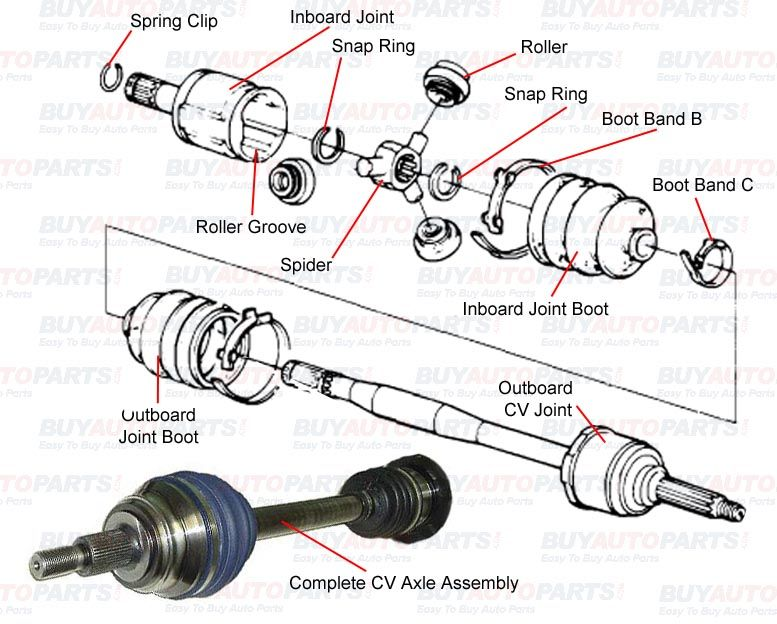 Cv Axle Repair >> Pin By Metageorgin Agracefoot On What Does An Axle Do
