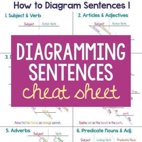 Diagramming sentences sentence diagramming cheat sheet freebie diagramming sentences sentence diagramming cheat sheet freebie sentences diagram and free printable ccuart Choice Image