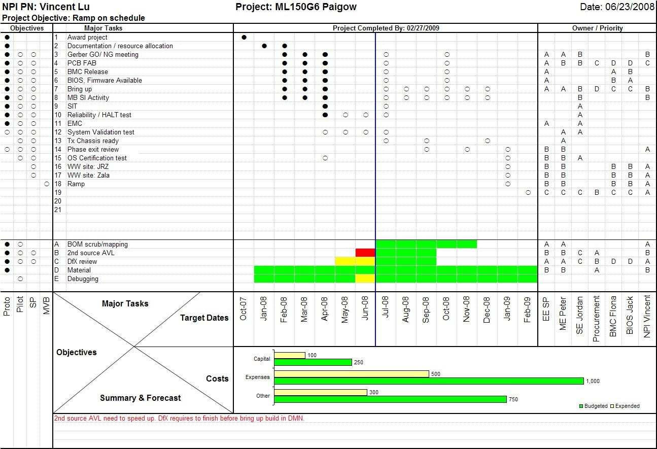 one page project manager planning pinterest project management. Black Bedroom Furniture Sets. Home Design Ideas