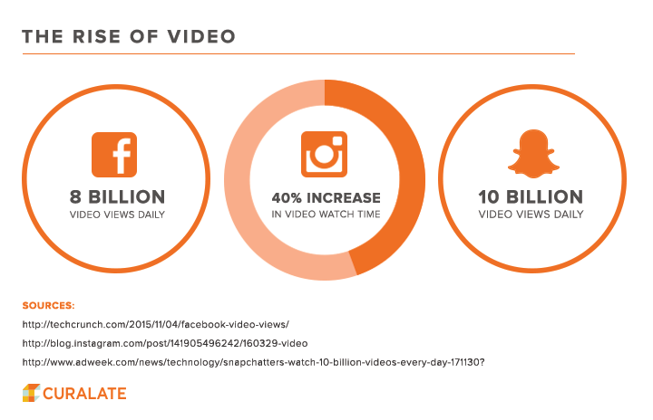 Blog | Bazaarvoice | Visual content marketing, Visual content, Content  marketing