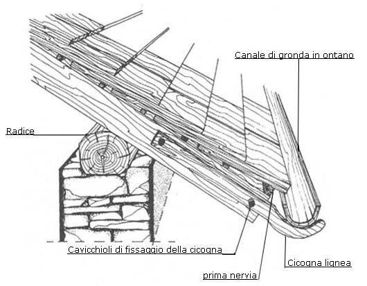 Foto 4 particolare dell 39 imposta del tetto ingegneria for Sezione tetto in legno dwg