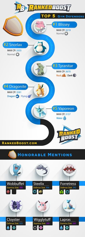 Pokemon GO Tier List | Best Pokemon GO MAX CP Chart