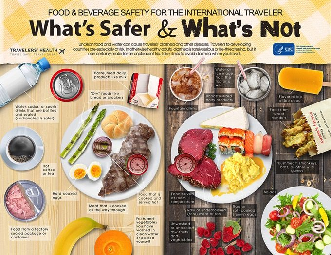 What's Safe & What's Not Going on holiday anytime soon?,  here is a great guid what is safe for you to eat with out being sick