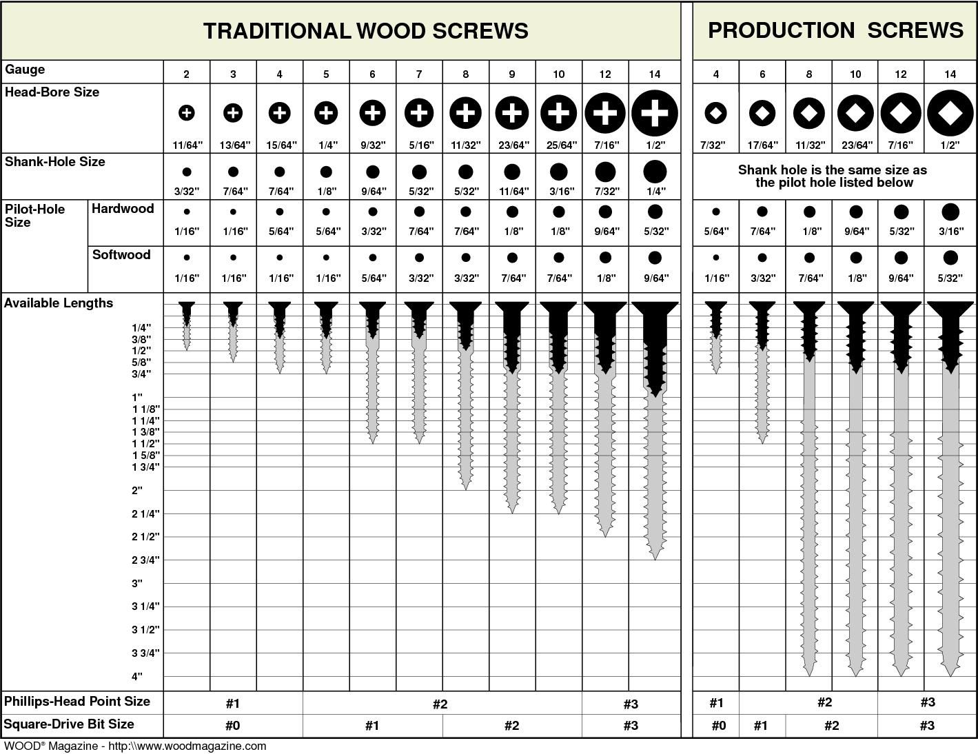 Wood screw sizes pallets pinterest wood screws for 6 metre lengths of decking